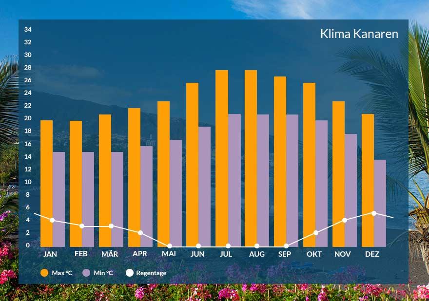 Klima auf den kanarischen Inseln