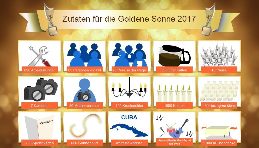 Infografik goldene Sonne 2017
