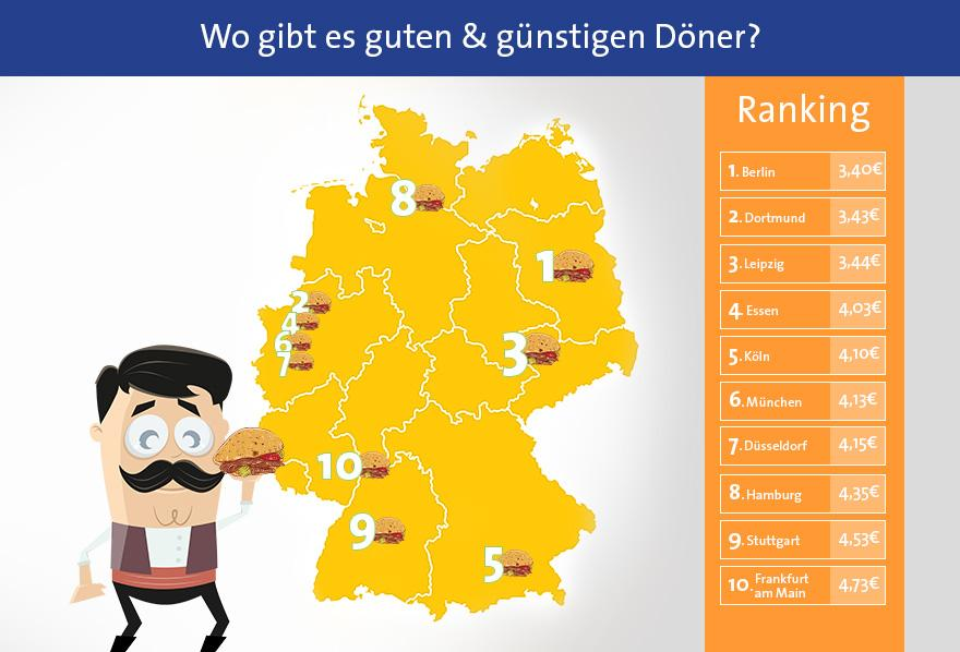 Döner-Index