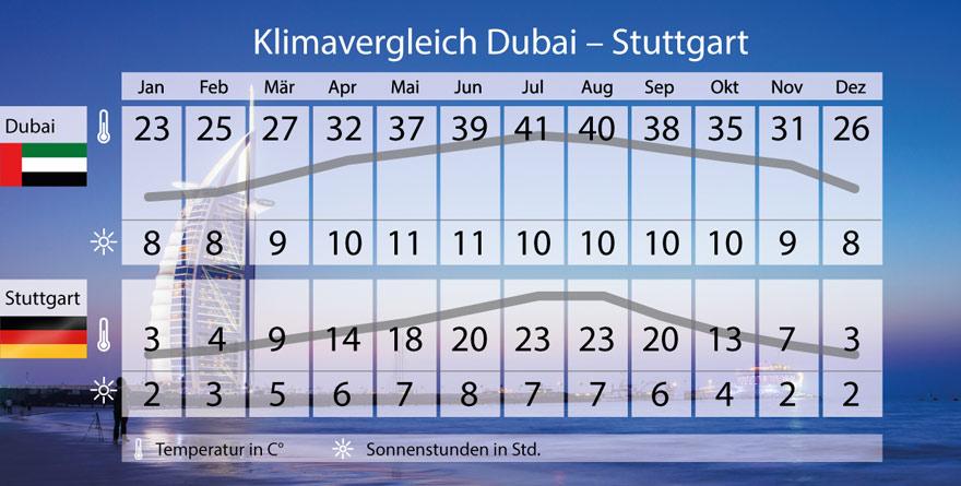 Dubai Klima