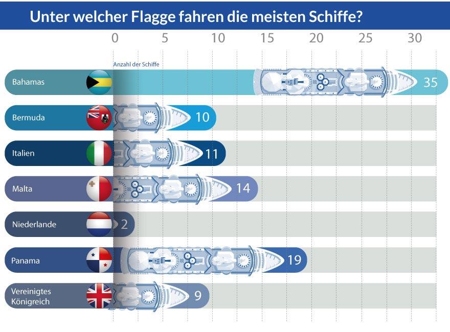 Grafik: Unter welcher Flagge fahren die meisten Kreuzfahrtschiffe?