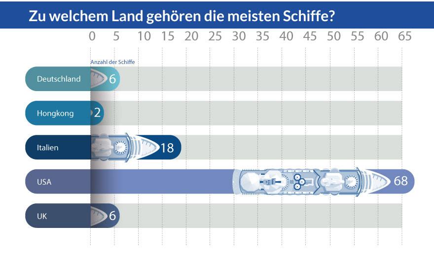 Grafik: Zu welchem Land gehören die meisten Schiffe?