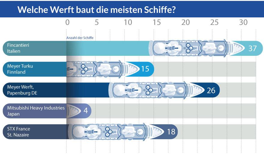 Grafik: Welche Werft baut die meisten Kreuzfahrtschiffe?
