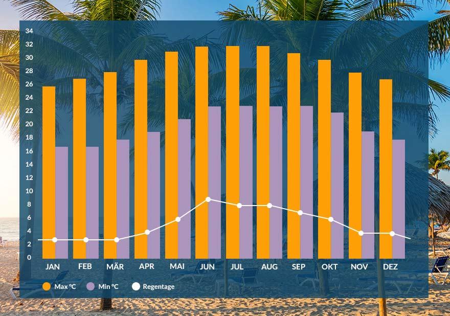 Klima auf Kuba