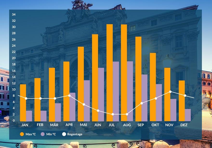 Grafik Klima Rom