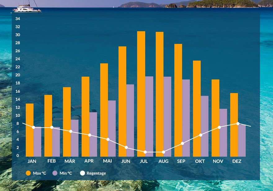 Grafik Klima Sardinien
