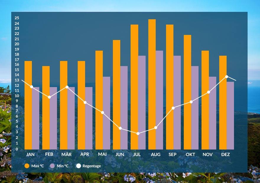 Grafik: Klima auf den Azoren