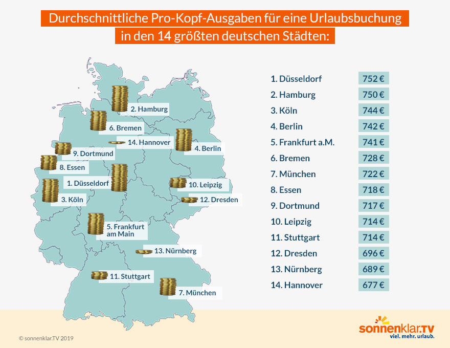 Grafik Pro-Kopf-Ausgaben für Urlaub in Deutschlands 15 größten Städten