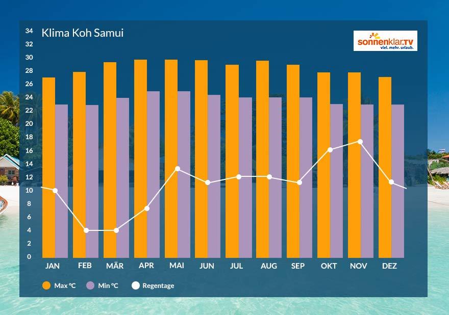 Grafik Klima auf Koh Samui